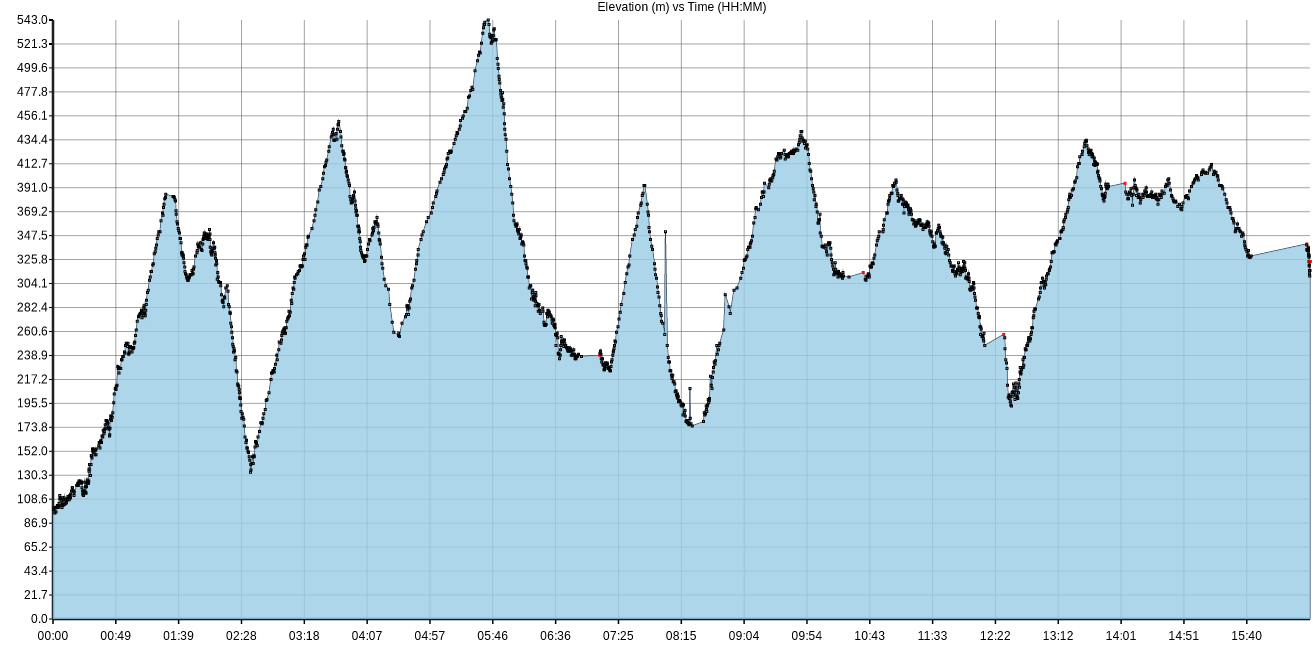 graph showing my elevation along the Bullock Smithy Hike
